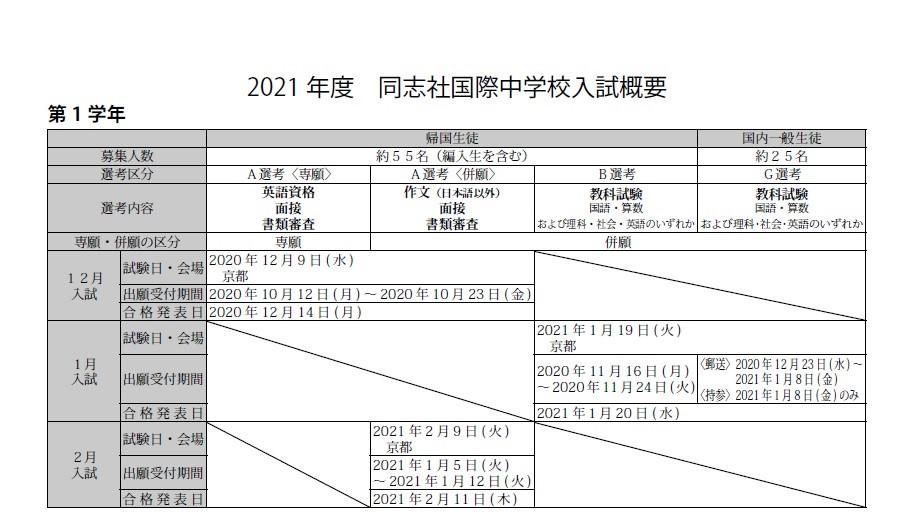 同志社国際中学 2021入試情報